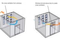 Contoh ruangan tanpa cross ventilation dan dengan cross ventilation